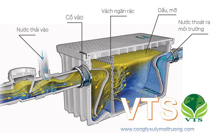 Bể tách mỡ hệ thống xử lý nước thải siêu thị