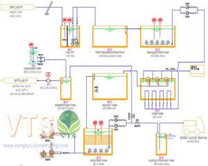 công nghệ xử lý nước thải sản xuất bia