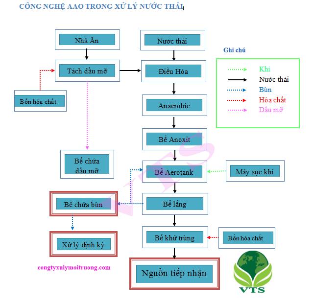 Xử lý nước thải sinh hoạt công nghệ AAO