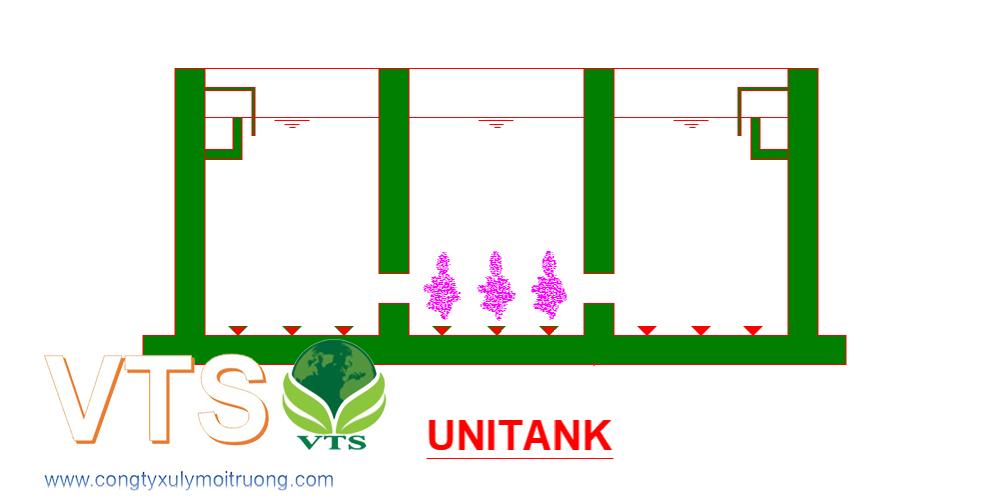 Mặt cắt bể xử lý nước thải sinh hoạt công nghệ Unitank