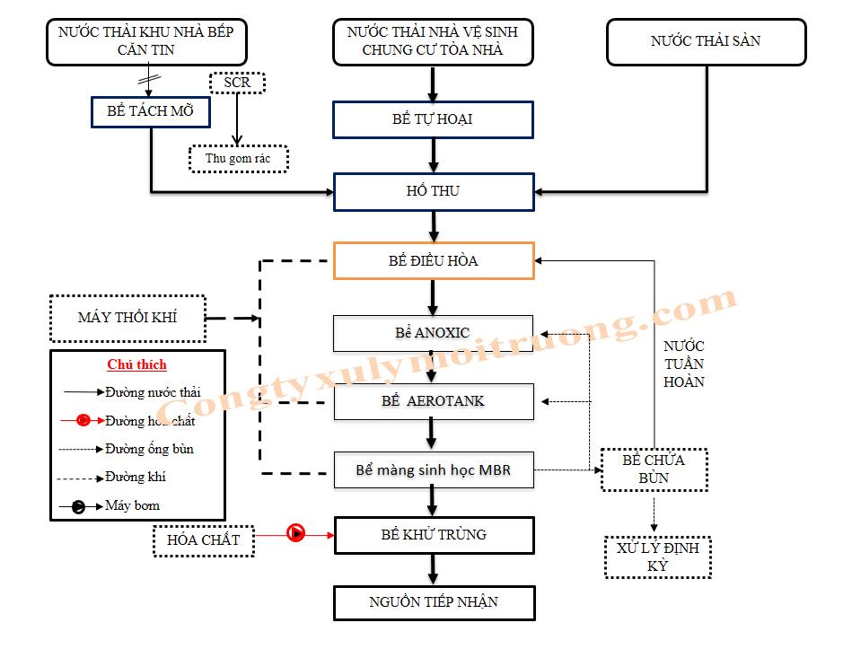Quy trình xử lý nước thải chung cư tòa nhà màng lọc MBR